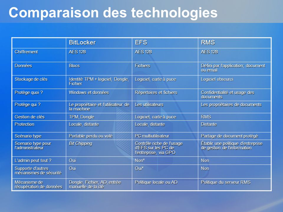 Comparaison des technologies