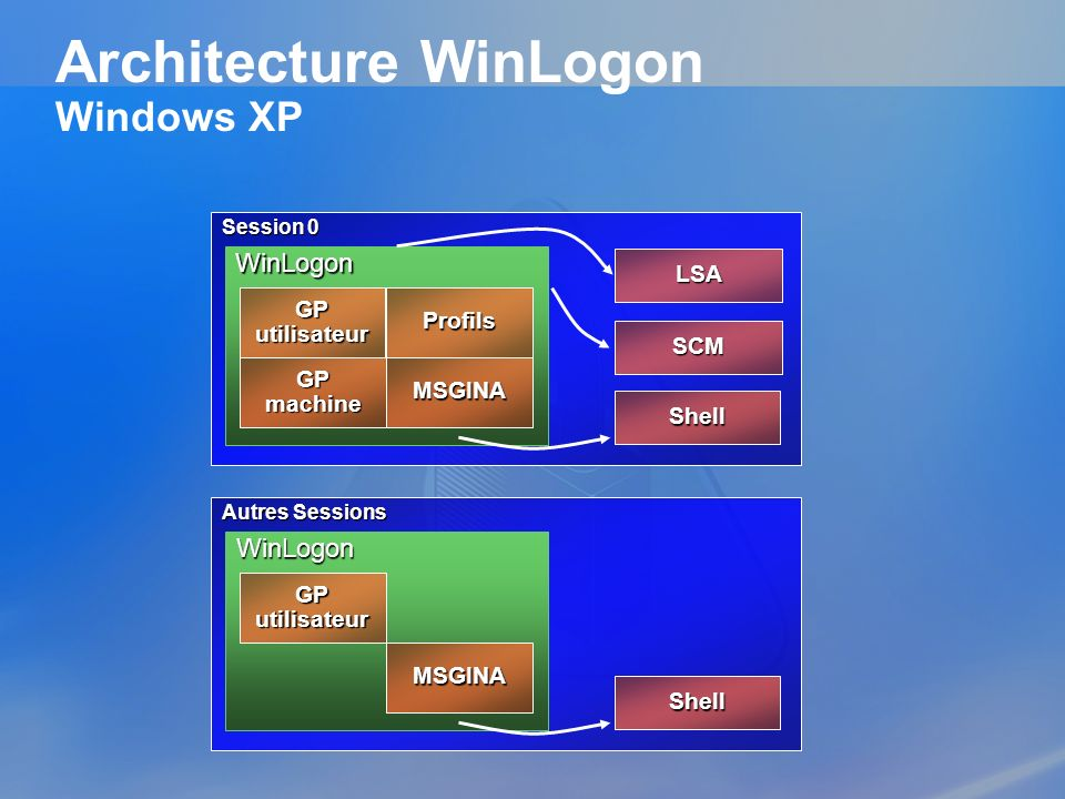 Architecture WinLogon Windows XP
