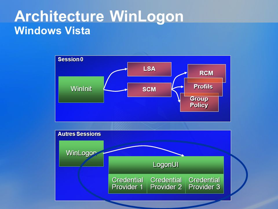 Architecture WinLogon Windows Vista