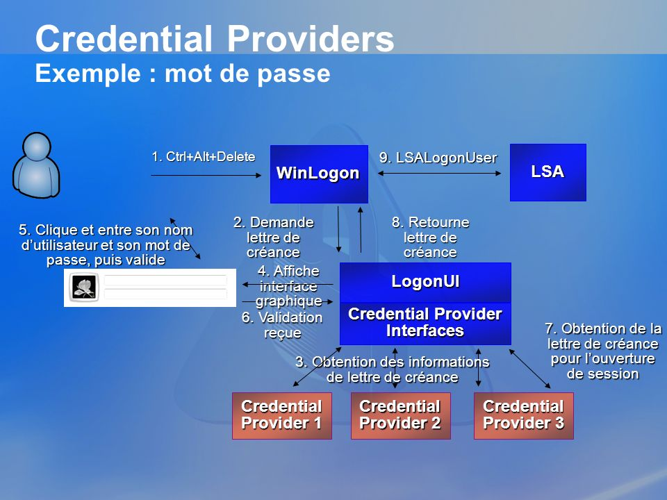 Credential Providers Exemple : mot de passe
