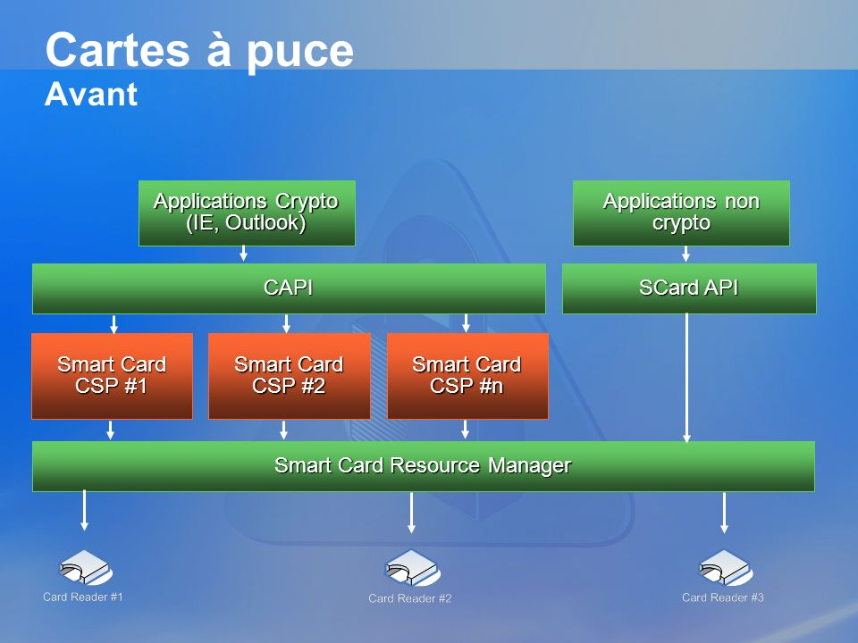 Cartes à puce Avant Applications Crypto (IE, Outlook)