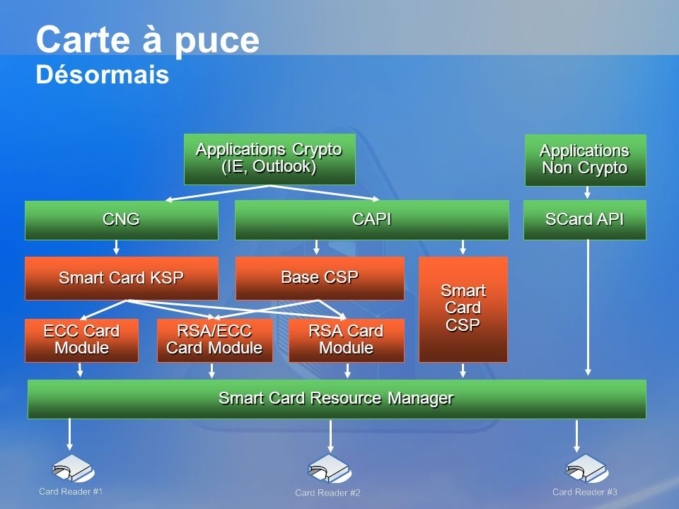 Carte à puce Désormais Applications Crypto (IE, Outlook)