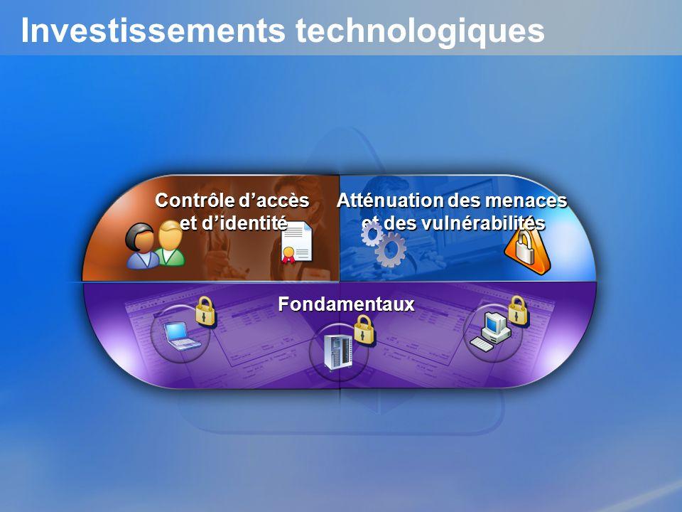 Investissements technologiques