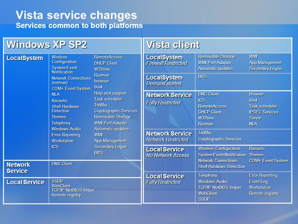Vista service changes Services common to both platforms