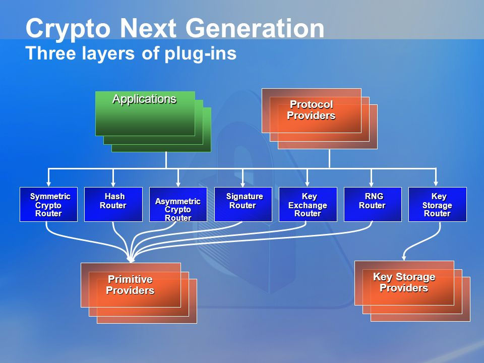 Crypto Next Generation Three layers of plug-ins