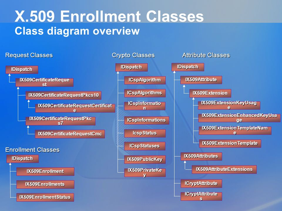 X.509 Enrollment Classes Class diagram overview