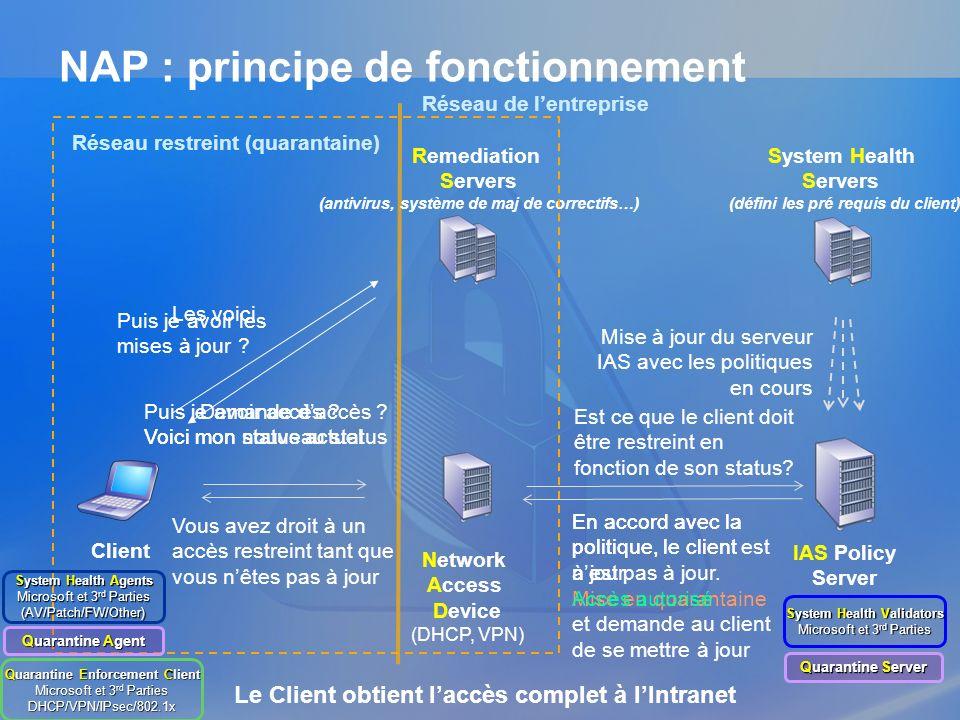 NAP : principe de fonctionnement