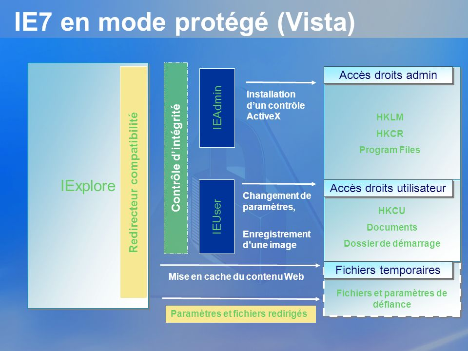 IE7 en mode protégé (Vista)