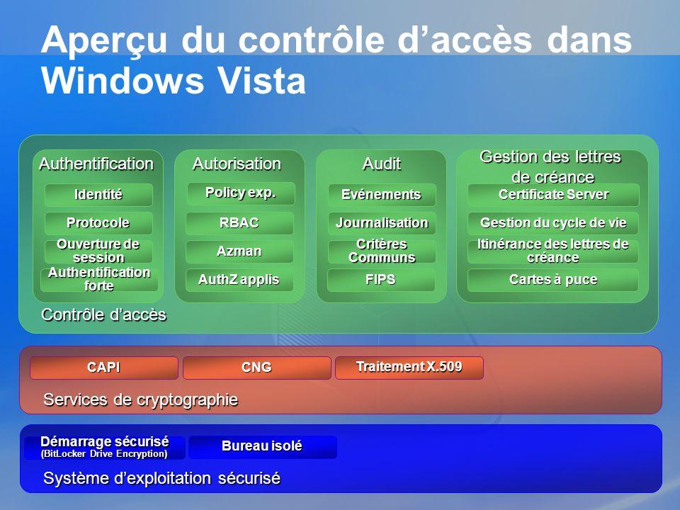Aperçu du contrôle d'accès dans Windows Vista