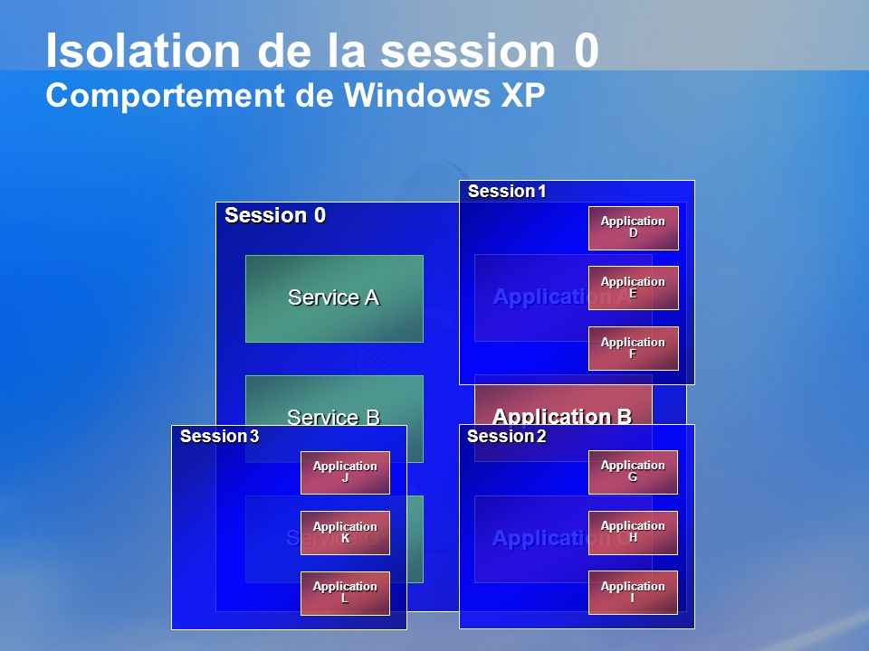 Isolation de la session 0 Comportement de Windows XP