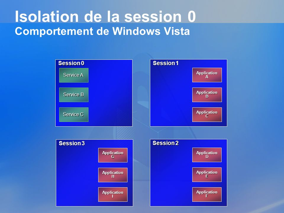 Isolation de la session 0 Comportement de Windows Vista