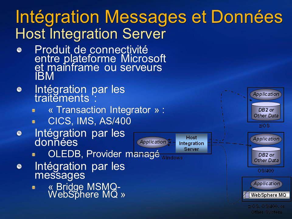 Intégration Messages et Données Host Integration Server