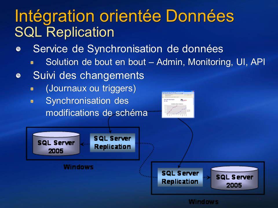 Intégration orientée Données SQL Replication