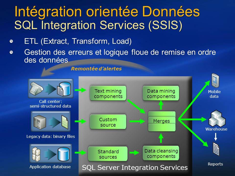 Intégration orientée Données SQL Integration Services (SSIS)
