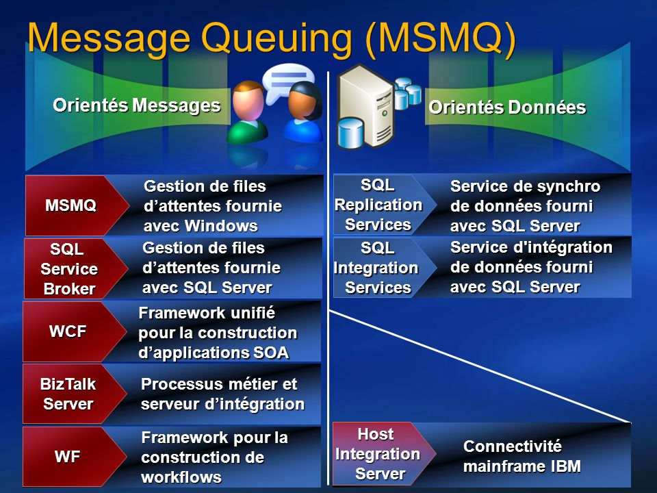 Message Queuing (MSMQ)