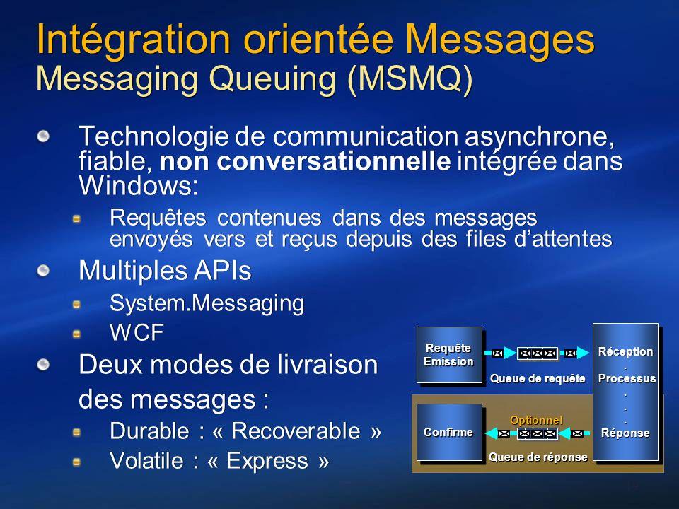 Intégration orientée Messages Messaging Queuing (MSMQ)