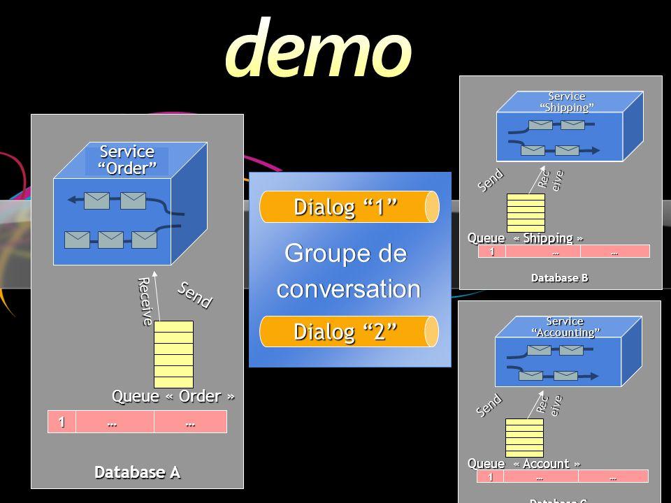 Groupe de conversation Dialog 1 Dialog 2 Service Order Send