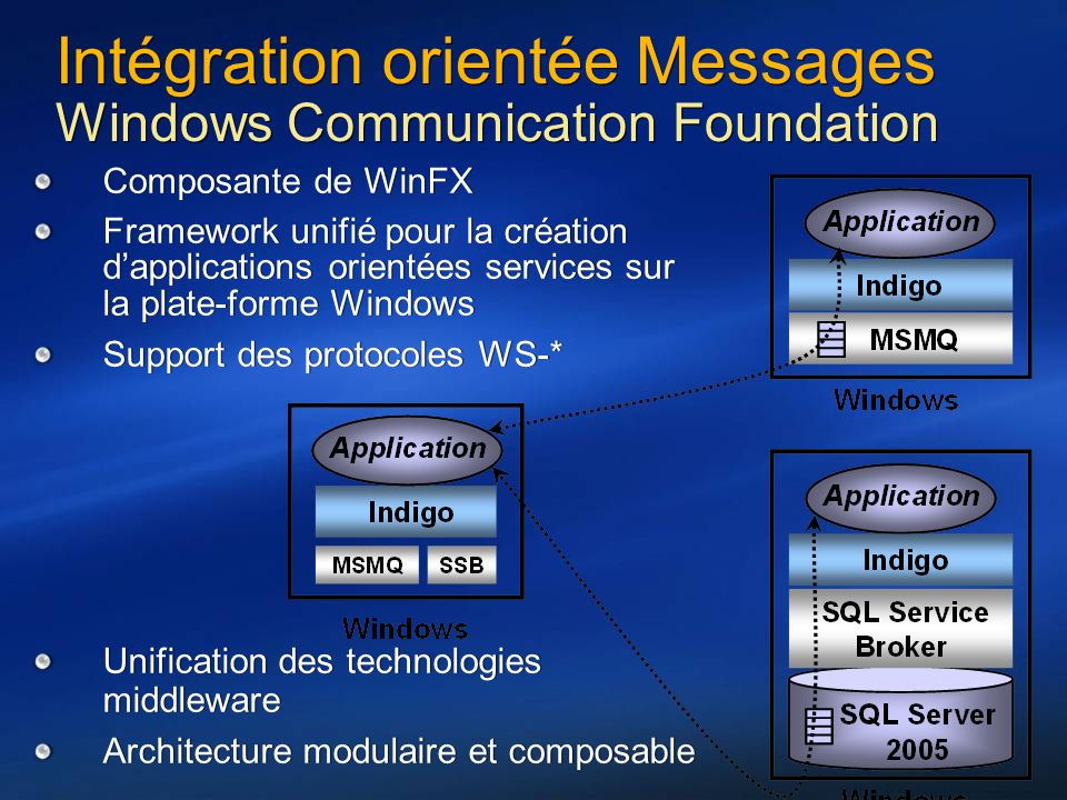 Intégration orientée Messages Windows Communication Foundation