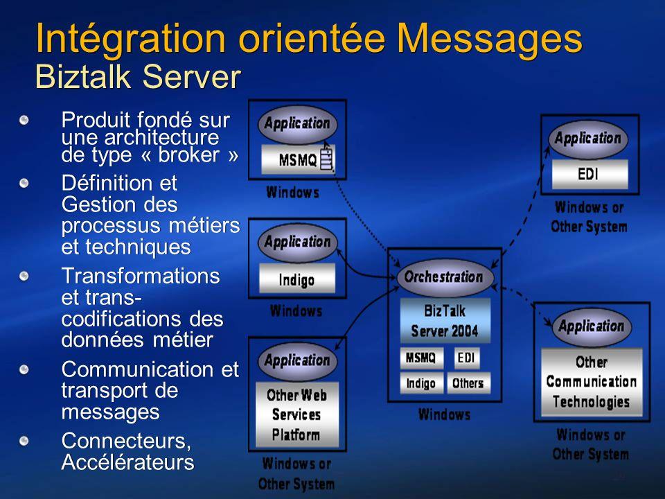 Intégration orientée Messages Biztalk Server