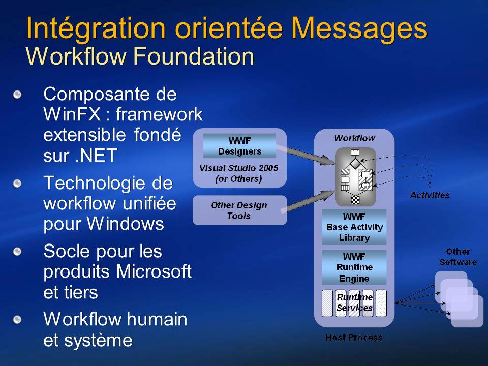 Intégration orientée Messages Workflow Foundation