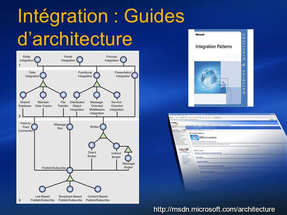 Intégration : Guides d'architecture