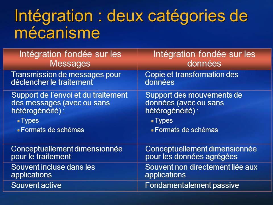 Intégration : deux catégories de mécanisme