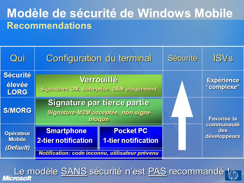 Modèle de sécurité de Windows Mobile Recommendations