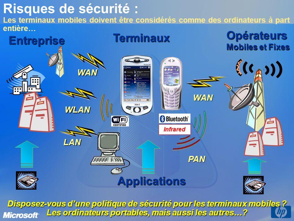 Risques de sécurité : Les terminaux mobiles doivent être considérés comme des ordinateurs à part entière…