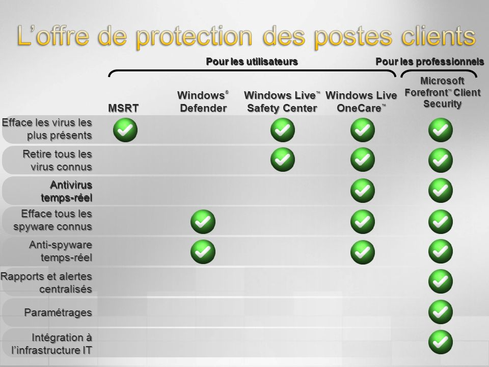 Windows Live™ Safety Center