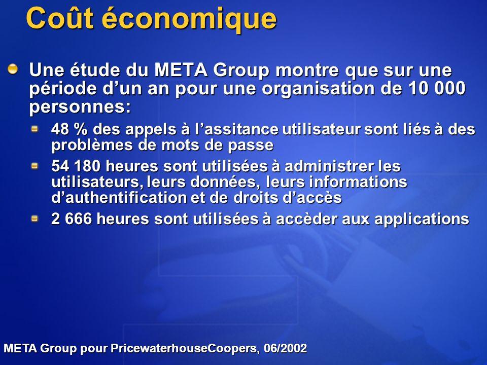 Coût économique Une étude du META Group montre que sur une période d'un an pour une organisation de 10 000 personnes:
