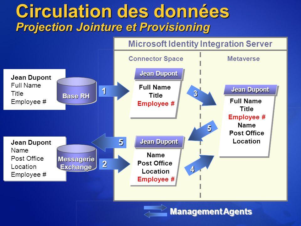 Circulation des données Projection Jointure et Provisioning