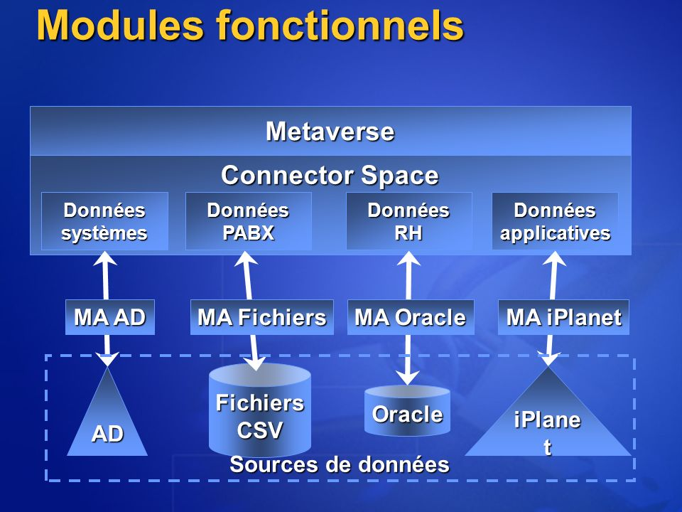 Modules fonctionnels Metaverse Connector Space MA AD MA Fichiers