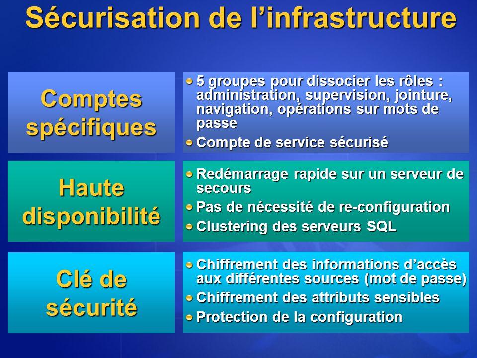 Sécurisation de l'infrastructure