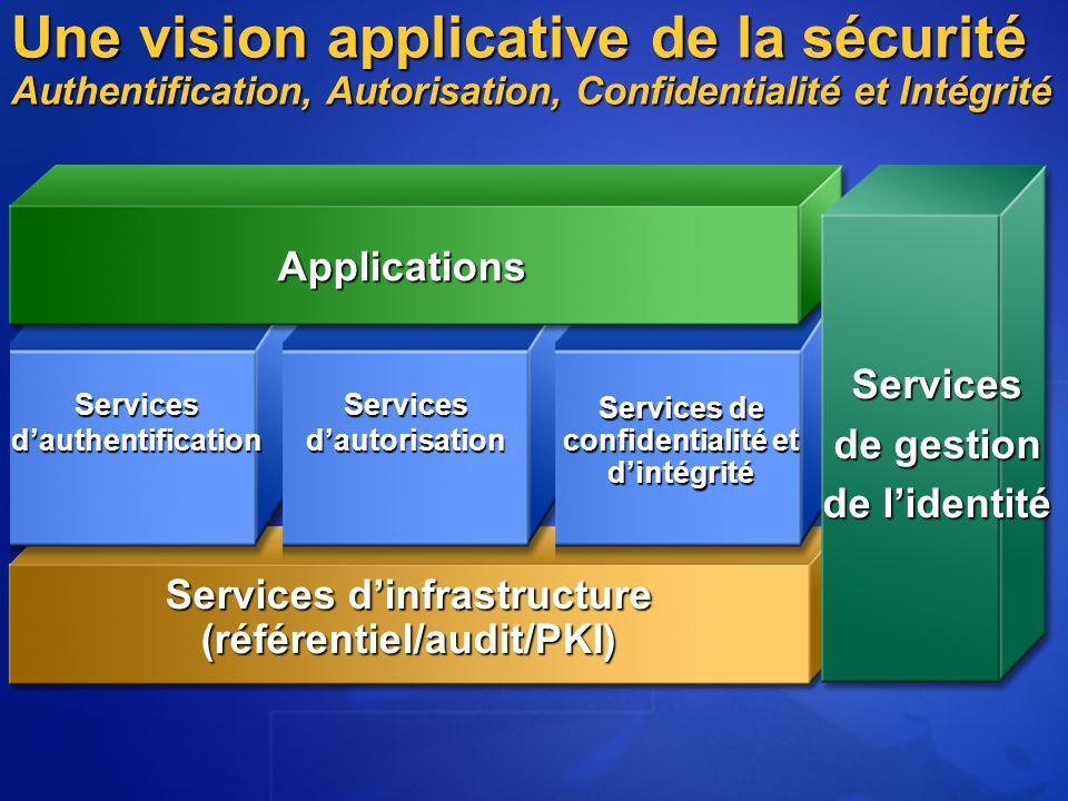 Une vision applicative de la sécurité Authentification, Autorisation, Confidentialité et Intégrité