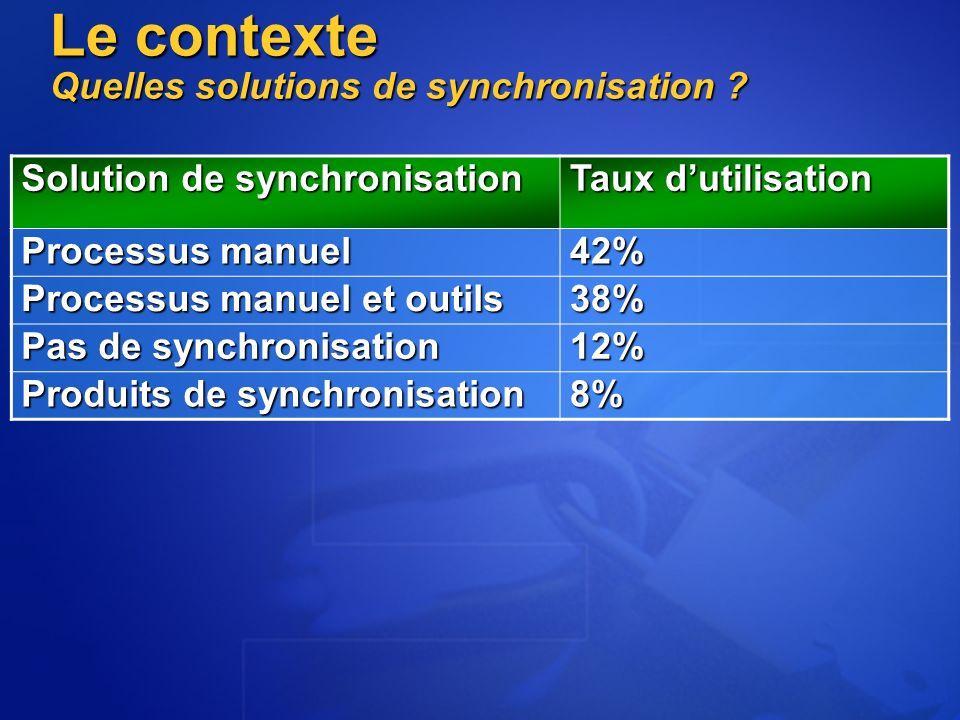 Le contexte Quelles solutions de synchronisation