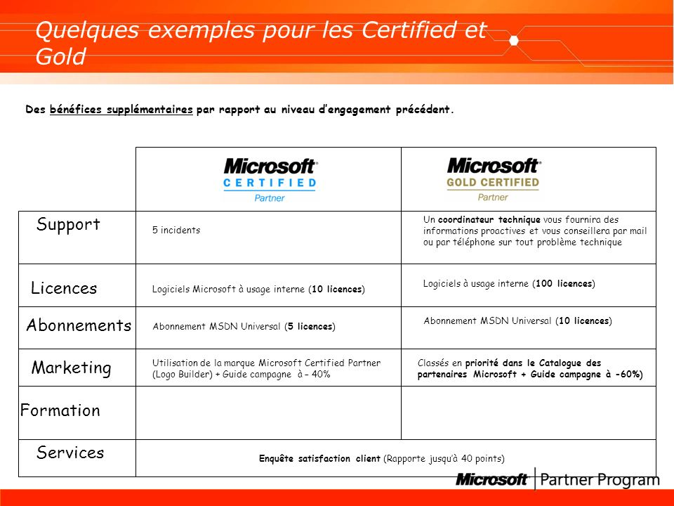 Quelques exemples pour les Certified et Gold