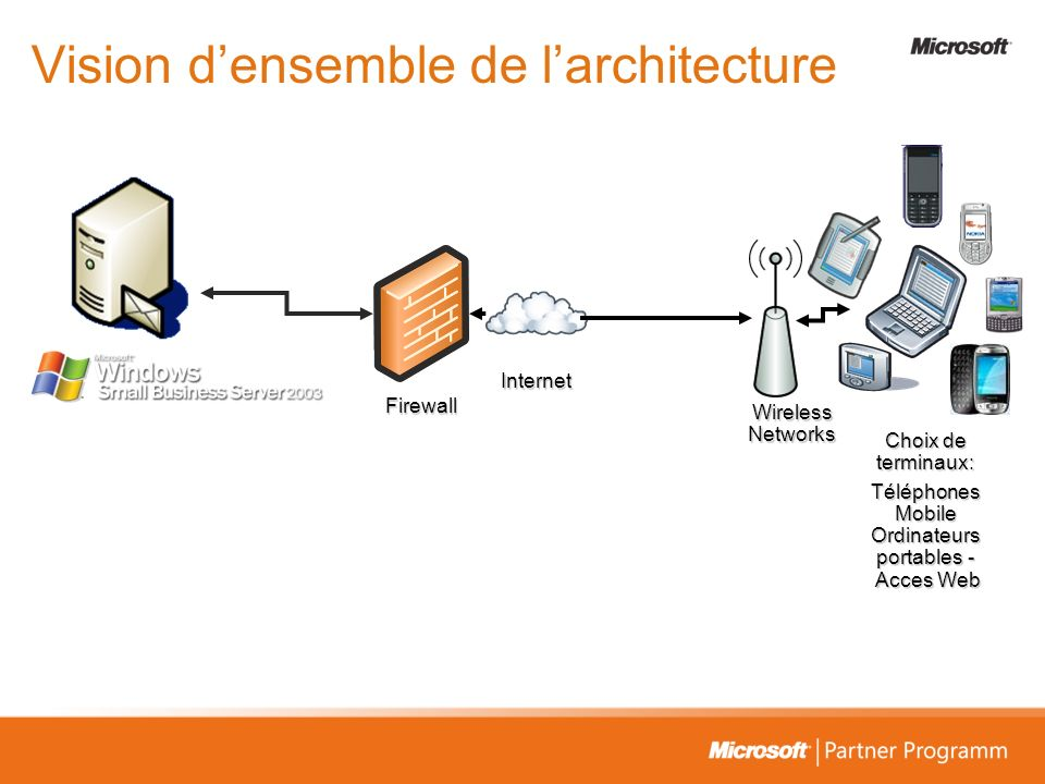 Vision d'ensemble de l'architecture