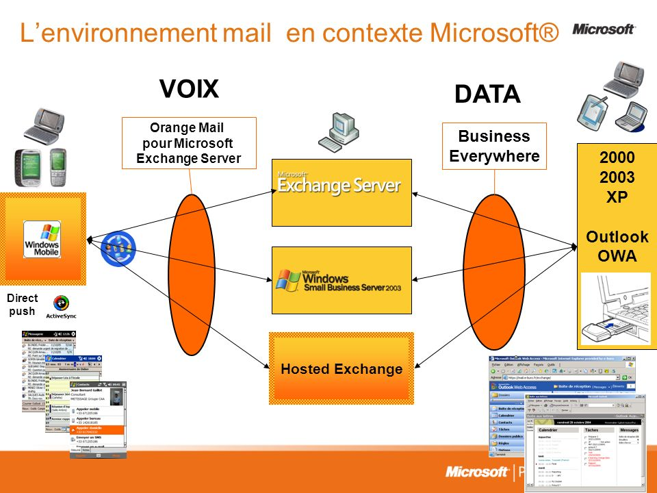 L'environnement mail en contexte Microsoft®