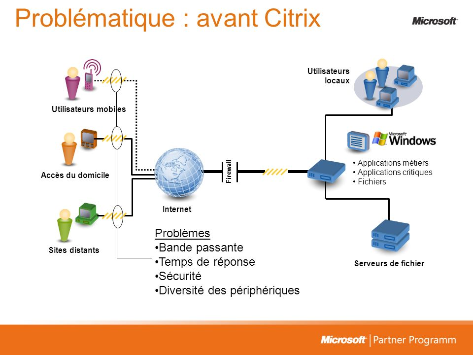 Problématique : avant Citrix