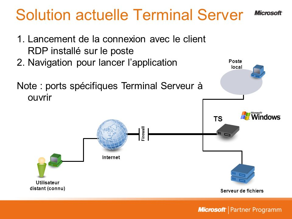 Solution actuelle Terminal Server