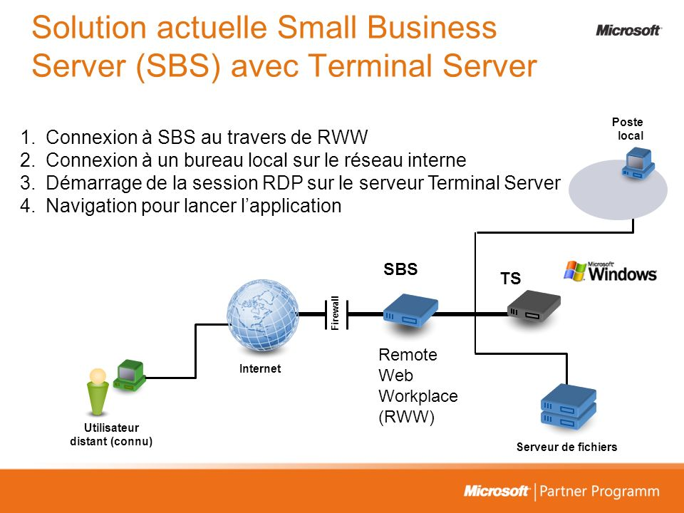 Solution actuelle Small Business Server (SBS) avec Terminal Server