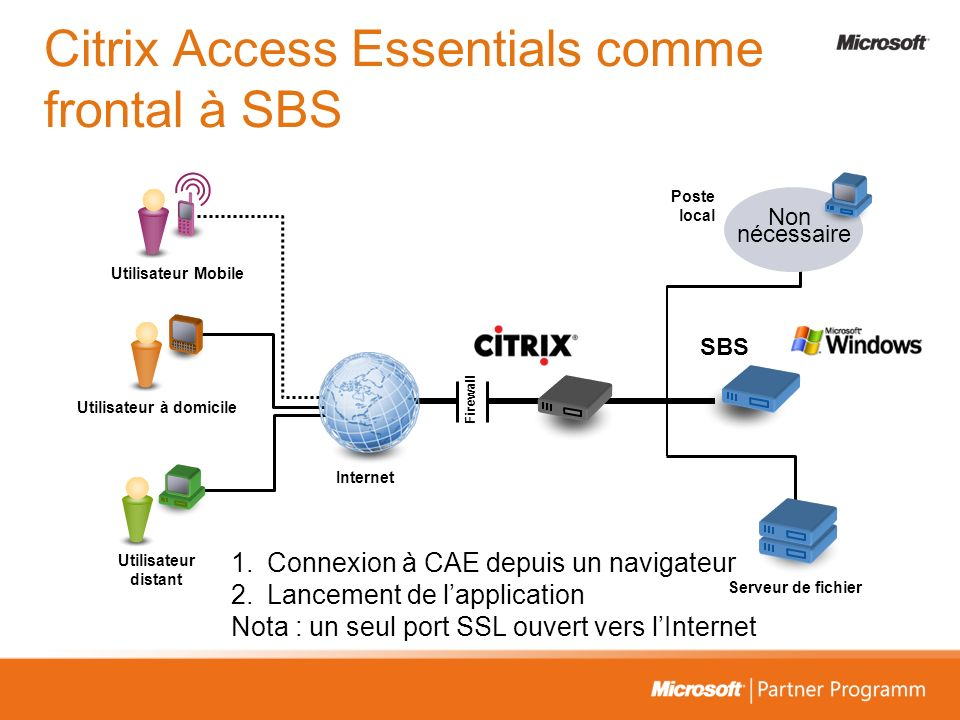 Citrix Access Essentials comme frontal à SBS