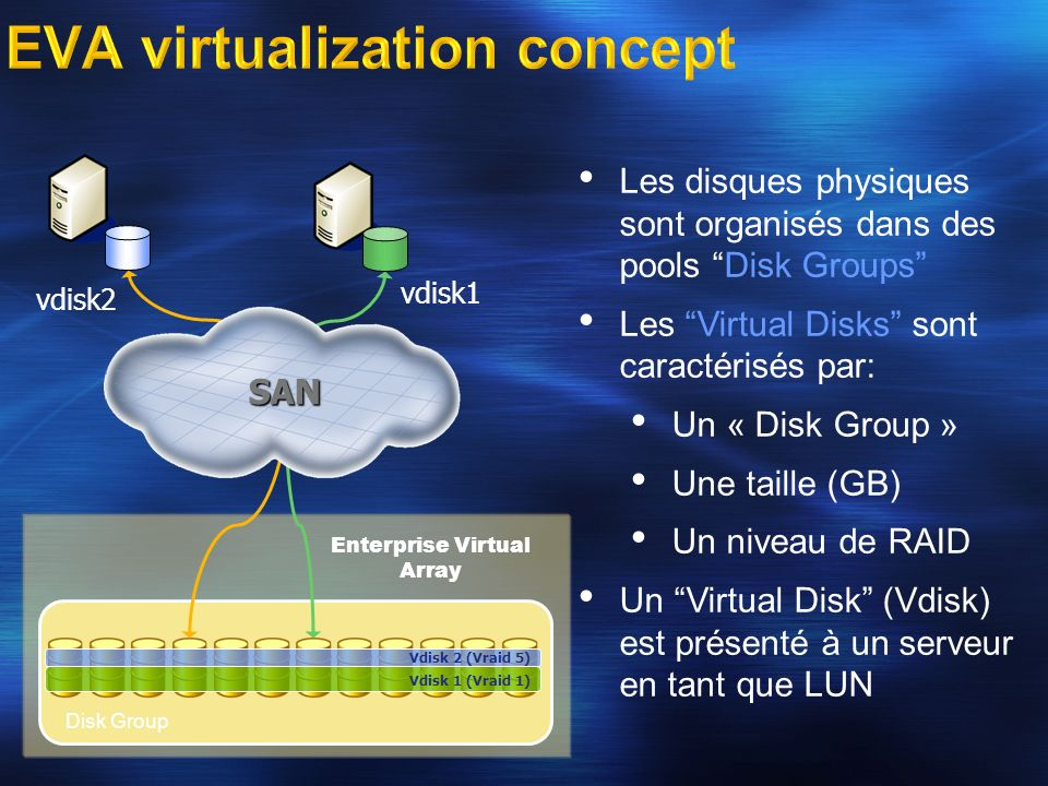 EVA virtualization concept