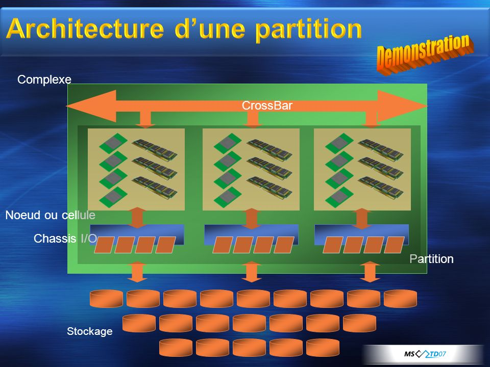 Architecture d'une partition