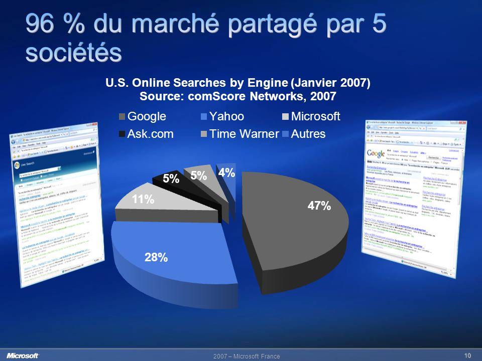 96 % du marché partagé par 5 sociétés