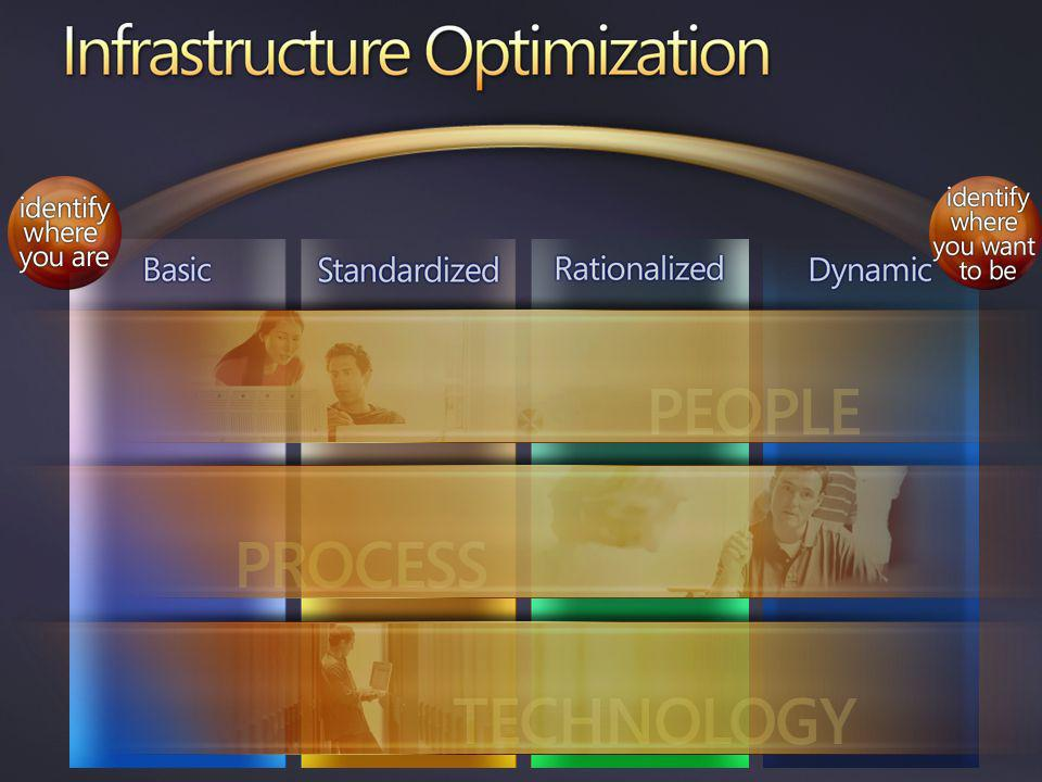 Infrastructure Optimization Model – In Action