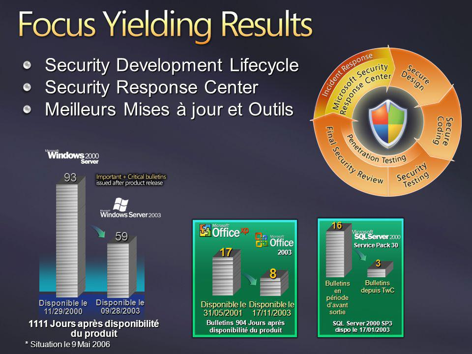 Security Development Lifecycle Security Response Center