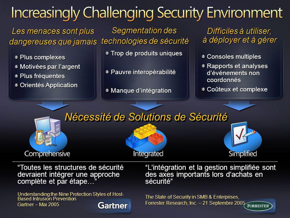 Nécessité de Solutions de Sécurité