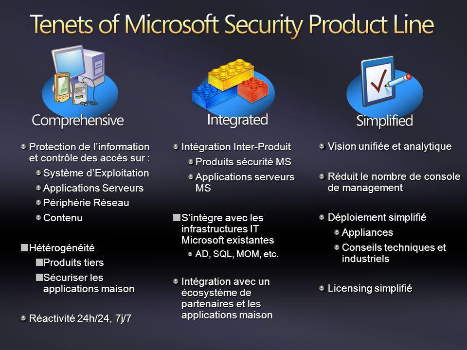 Protection de l'information et contrôle des accès sur :