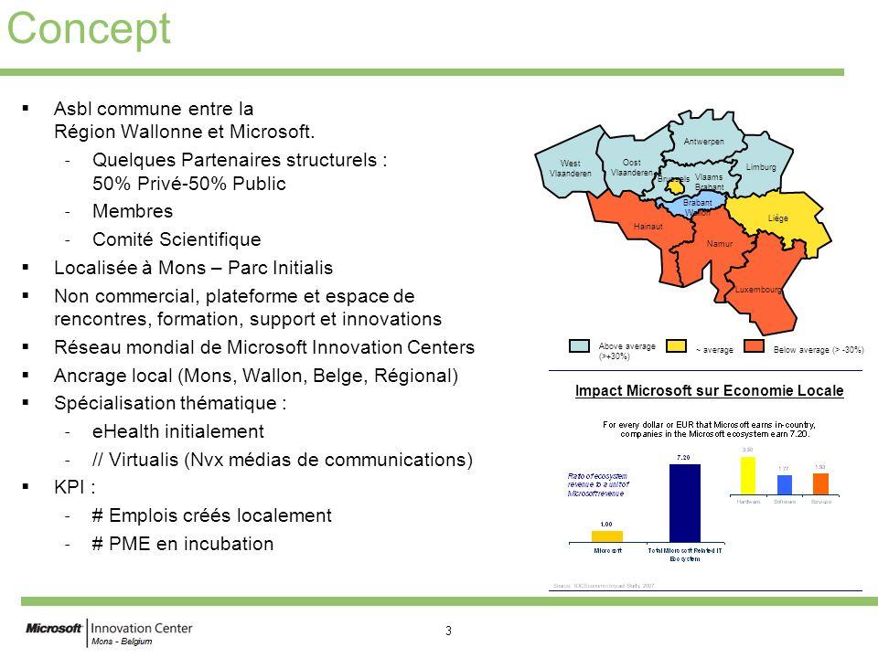 Impact Microsoft sur Economie Locale
